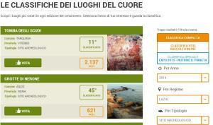 La classifica on line dei Luoghi del cuore nel Lazio