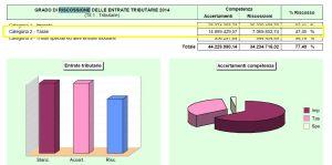 Riscossioni entrate tributarie: la relazione al consuntivo 2014