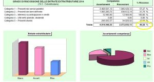 Le entrate extratributarie nel 2014